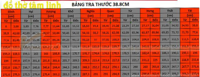 Ý nghĩa các cung trên thước lỗ ban 38.8 cm